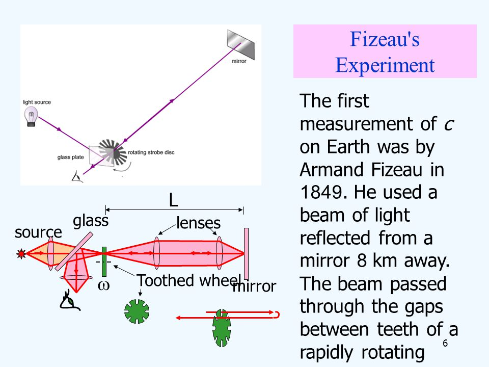 Fizeau s Experiment