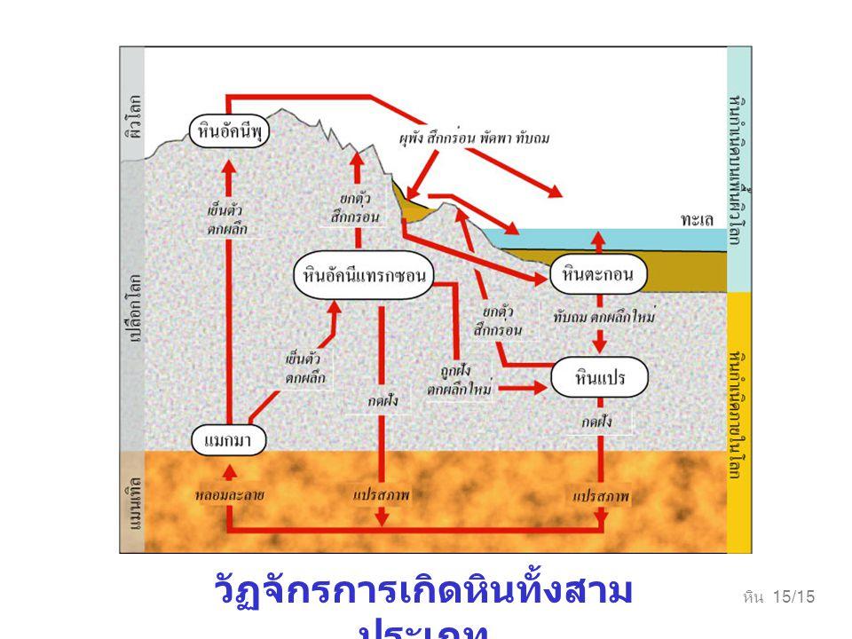วัฏจักรการเกิดหินทั้งสามประเภท