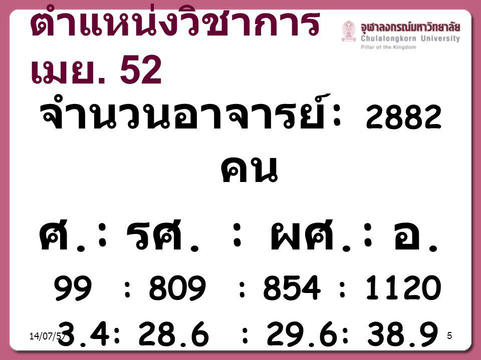 ศ.: รศ. : ผศ.: อ. จำนวนอาจารย์: 2882 คน ตำแหน่งวิชาการ เมย. 52