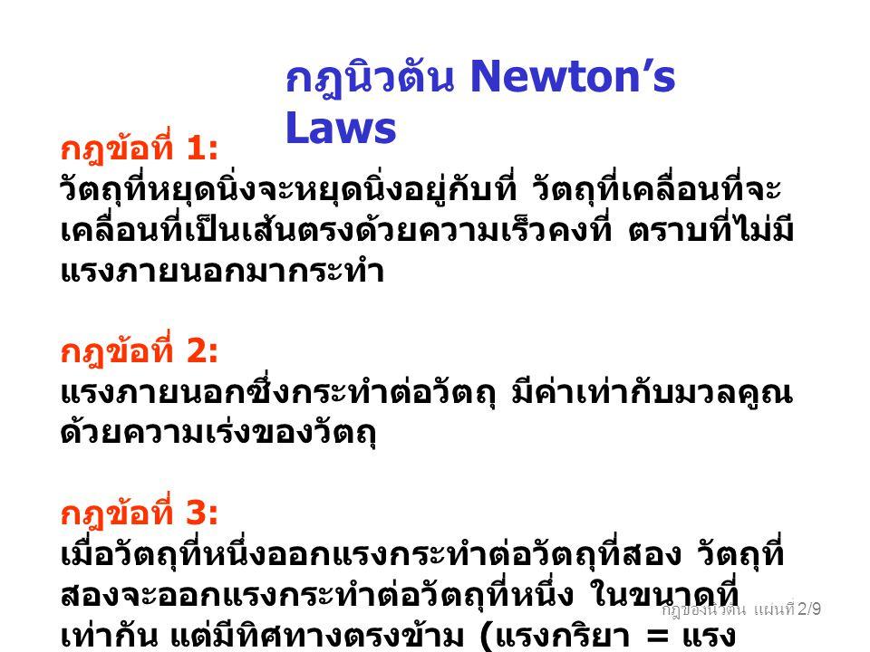กฎนิวตัน Newton's Laws