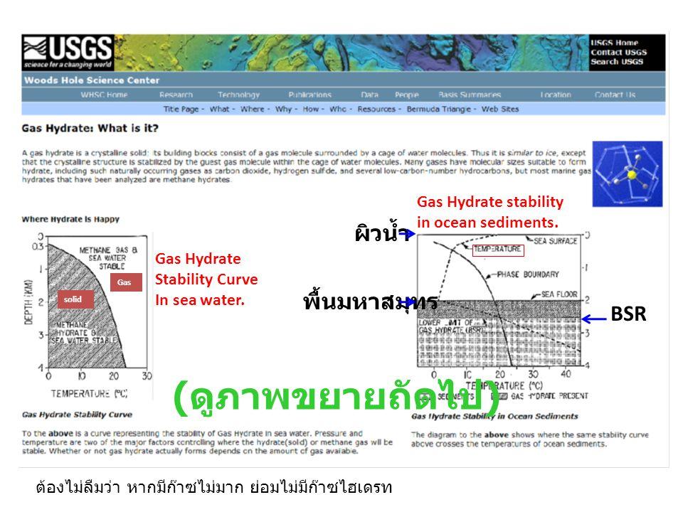 (ดูภาพขยายถัดไป) ผิวน้ำ พื้นมหาสมุทร BSR Gas Hydrate stability