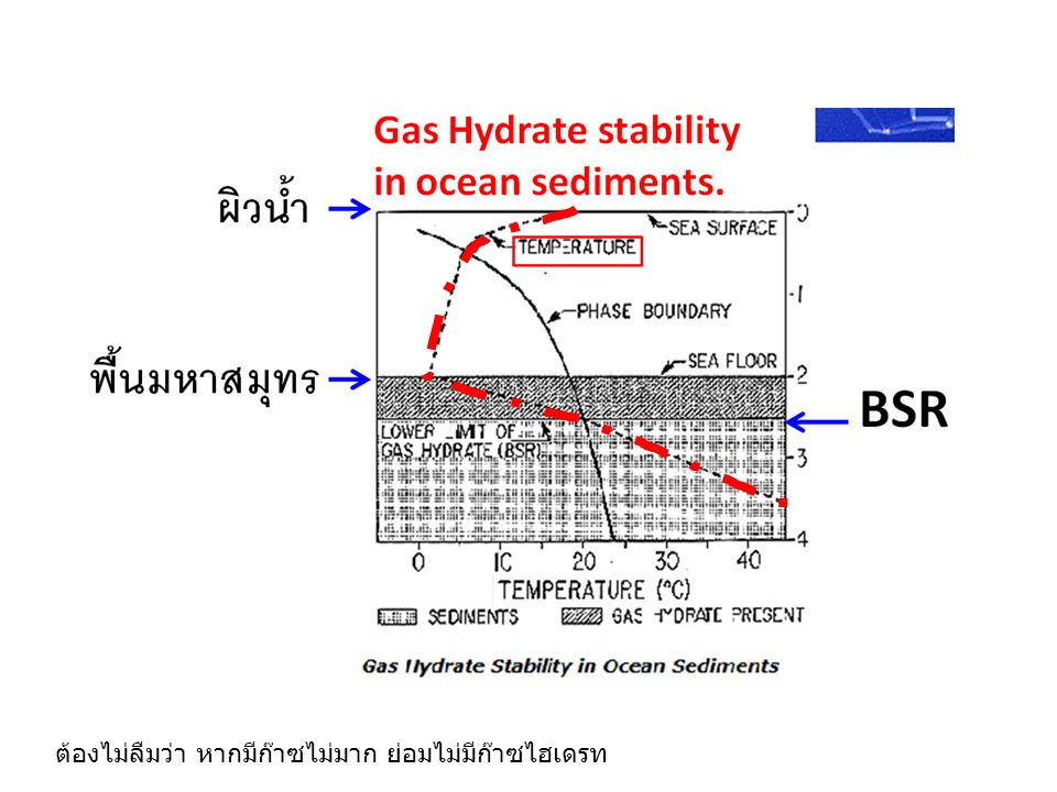 พื้นมหาสมุทร Gas Hydrate Stability Curve In sea water.