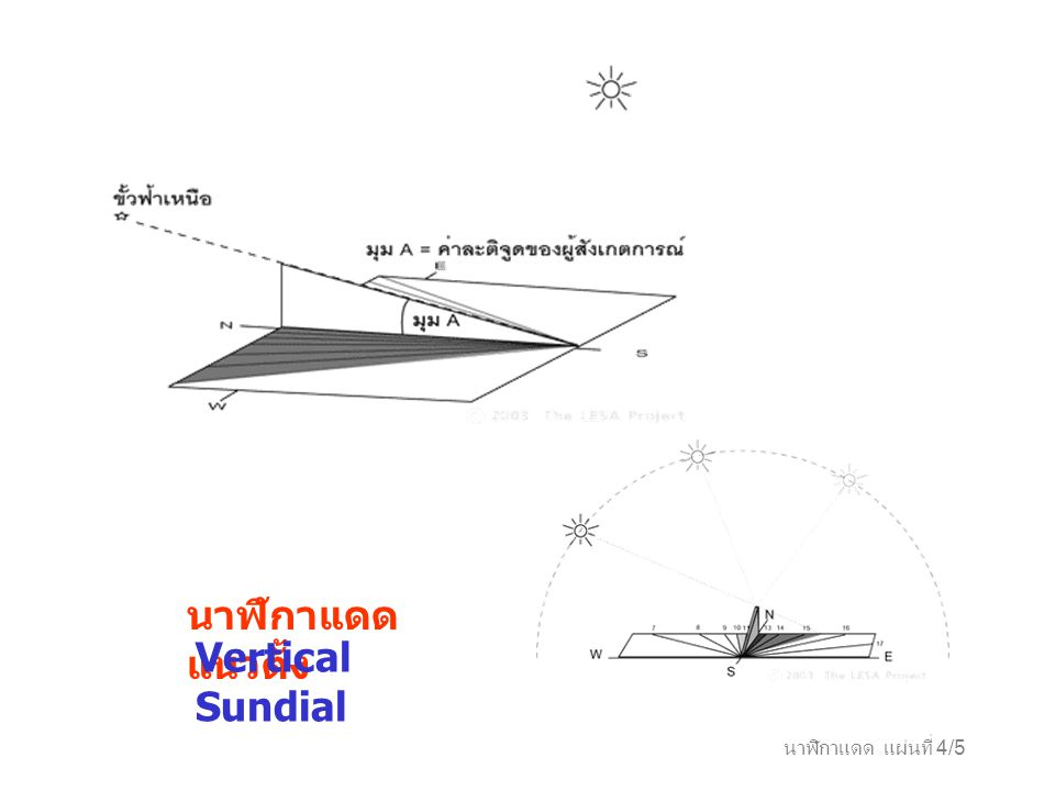 นาฬิกาแดดแนวตั้ง Vertical Sundial