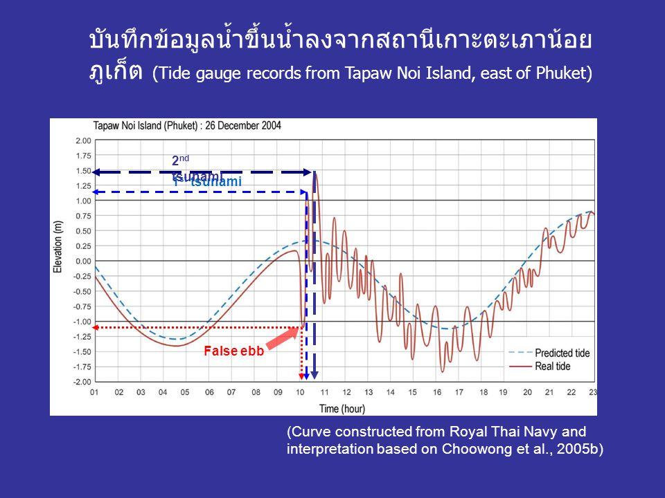 บันทึกข้อมูลน้ำขึ้นน้ำลงจากสถานีเกาะตะเภาน้อย ภูเก็ต (Tide gauge records from Tapaw Noi Island, east of Phuket)