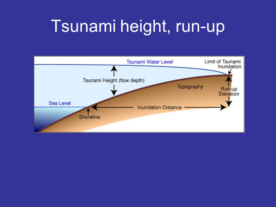 Tsunami height, run-up