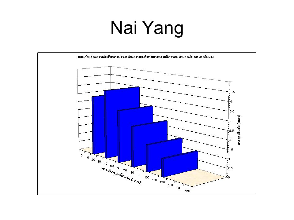 Nai Yang