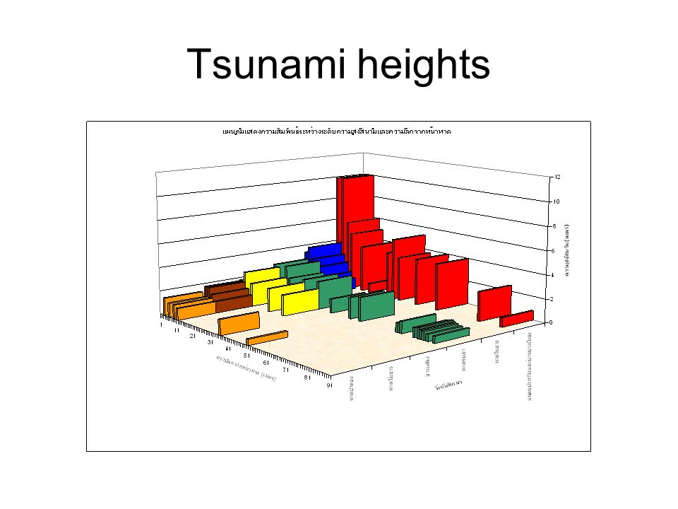 Tsunami heights