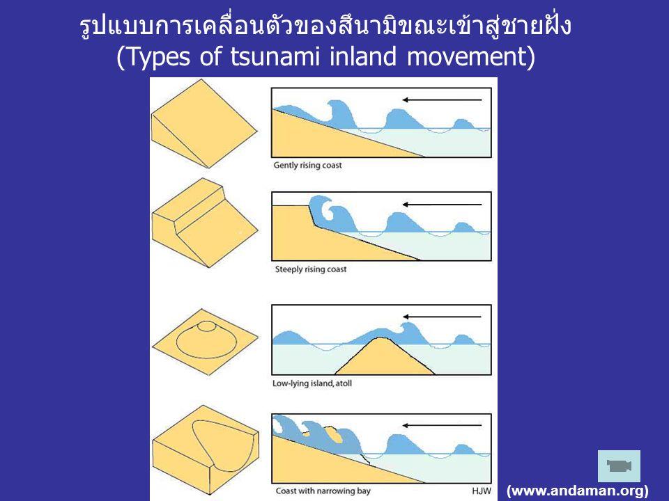 รูปแบบการเคลื่อนตัวของสึนามิขณะเข้าสู่ชายฝั่ง (Types of tsunami inland movement)