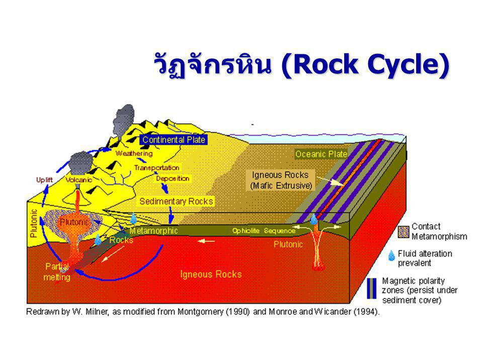วัฏจักรหิน (Rock Cycle)