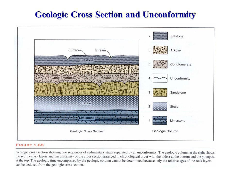 Geologic Cross Section and Unconformity