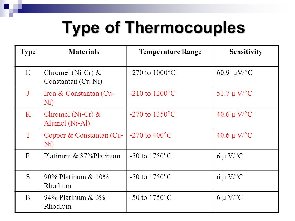 Type of Thermocouples Type Materials Temperature Range Sensitivity E
