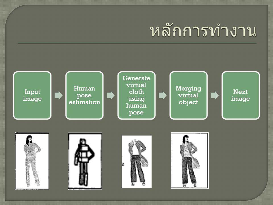 หลักการทำงาน Input image Human pose estimation