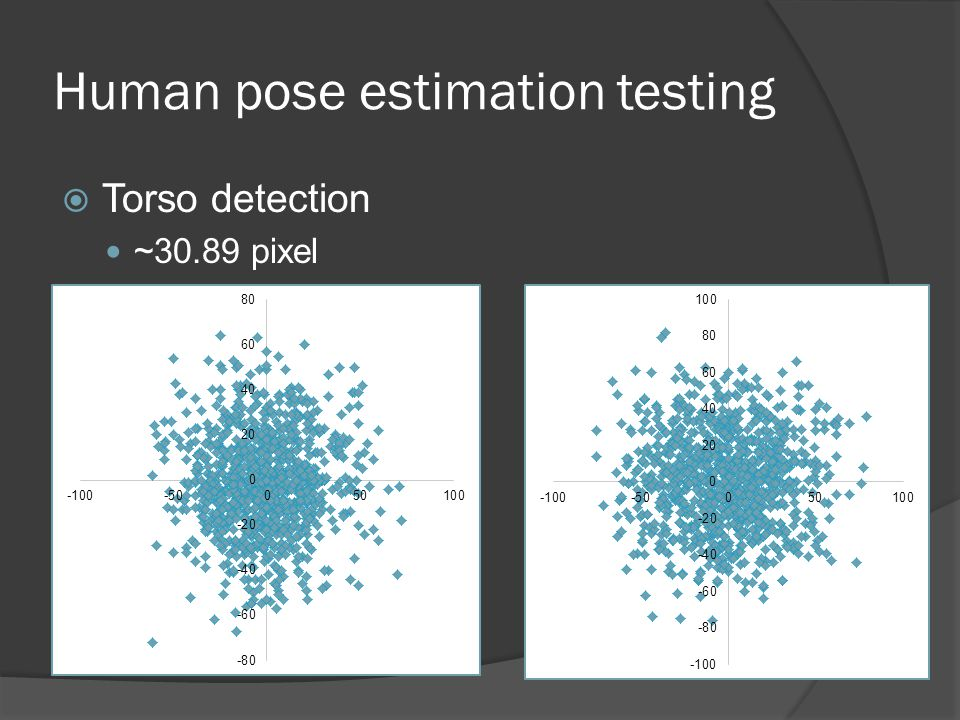 Human pose estimation testing