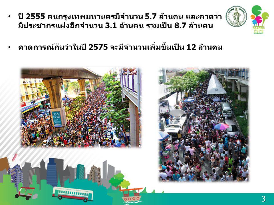 ปี 2555 คนกรุงเทพมหานครมีจำนวน 5