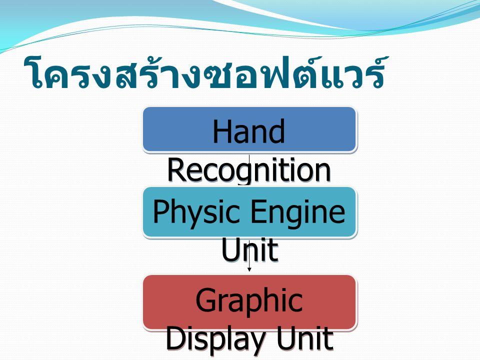โครงสร้างซอฟต์แวร์ Hand Recognition Unit Physic Engine Unit