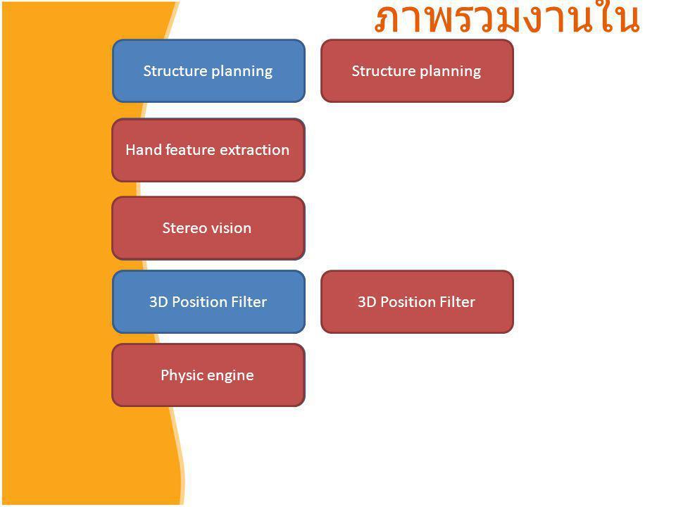 ภาพรวมงานในปัจจุบัน Structure planning Structure planning