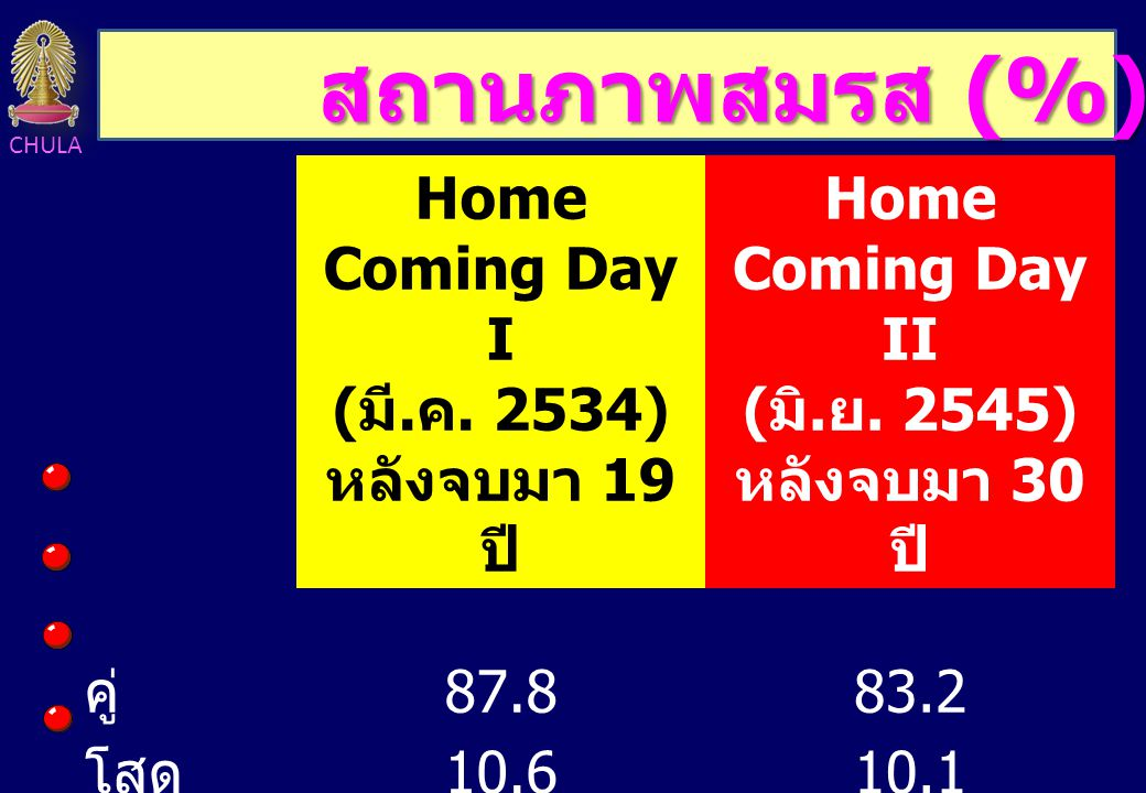 สถานภาพสมรส (%) Home Coming Day I (มี.ค. 2534) หลังจบมา 19 ปี