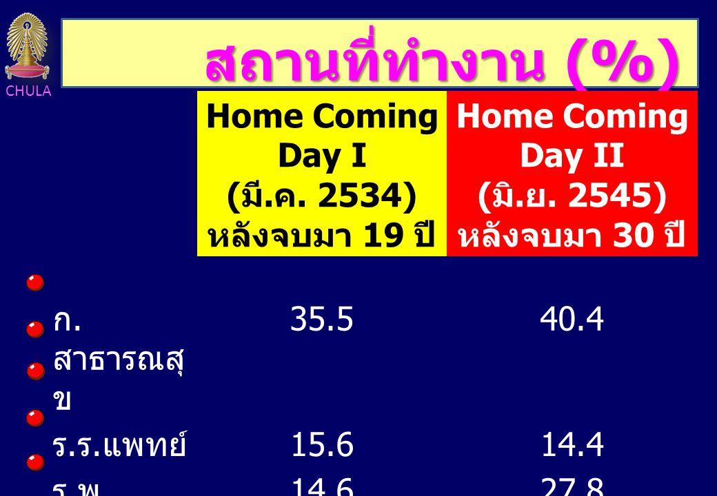สถานที่ทำงาน (%) Home Coming Day I (มี.ค. 2534) หลังจบมา 19 ปี