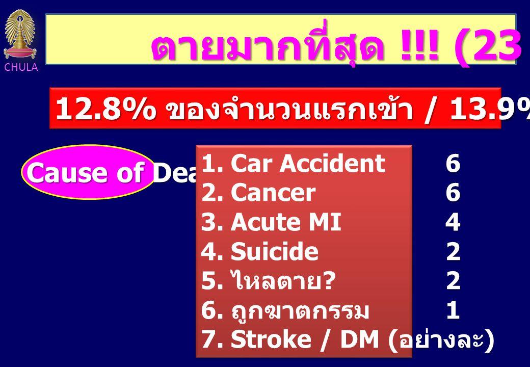 ตายมากที่สุด !!! (23 คน) 12.8% ของจำนวนแรกเข้า / 13.9% ของจำนวนจบ