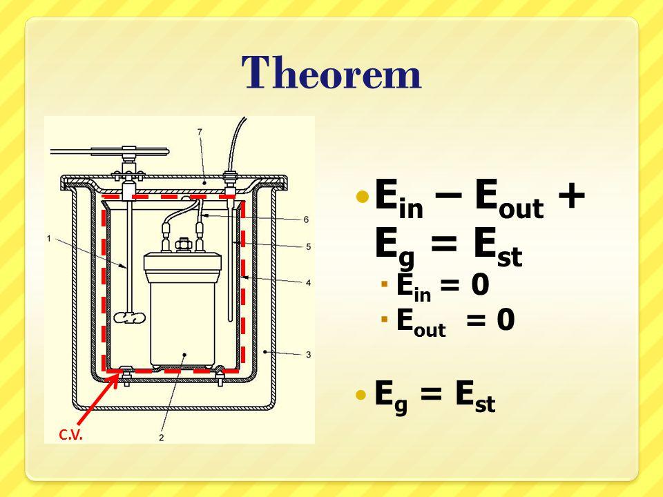 Theorem Ein – Eout + Eg = Est Ein = 0 Eout = 0 Eg = Est C.V.