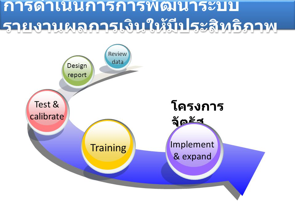 การดำเนินการการพัฒนาระบบรายงานผลการเงินให้มีประสิทธิภาพ