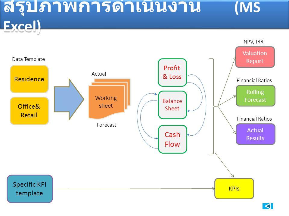 สรุปภาพการดำเนินงาน (MS Excel)
