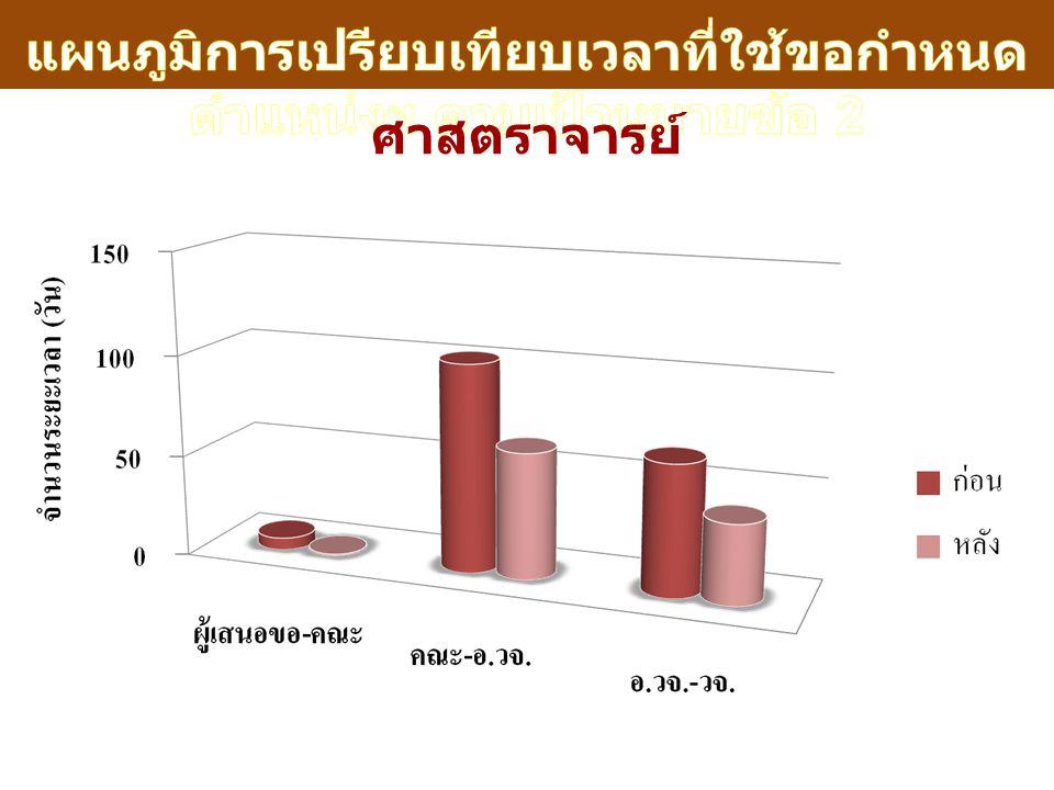 แผนภูมิการเปรียบเทียบเวลาที่ใช้ขอกำหนดตำแหน่งฯ ตามเป้าหมายข้อ 2