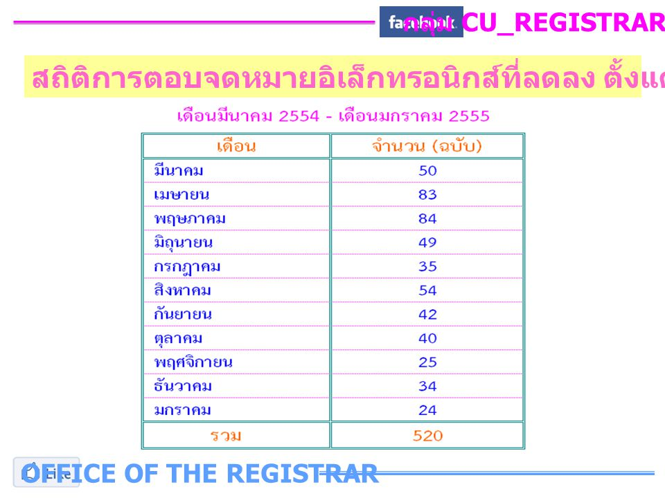 กลุ่ม CU_REGISTRAR_FB OFFICE OF THE REGISTRAR