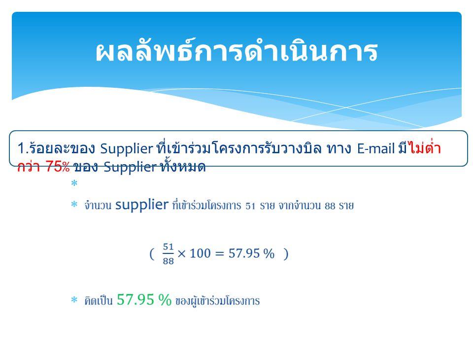 ผลลัพธ์การดำเนินการ 1.ร้อยละของ Supplier ที่เข้าร่วมโครงการรับวางบิล ทาง E-mail มีไม่ต่ำกว่า 75% ของ Supplier ทั้งหมด.