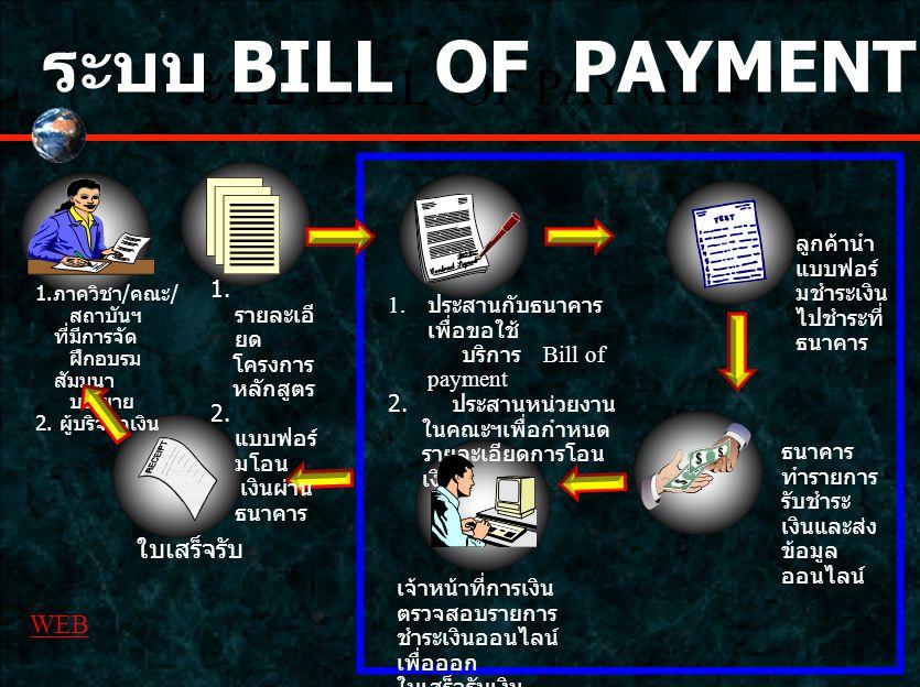 ระบบ BILL OF PAYMENT ระบบ BILL OF PAYMENT ใบเสร็จรับ WEB