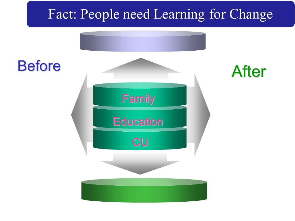 Fact: People need Learning for Change
