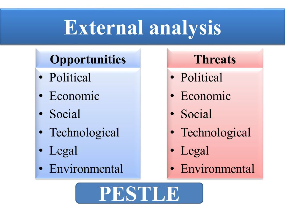 External analysis PESTLE