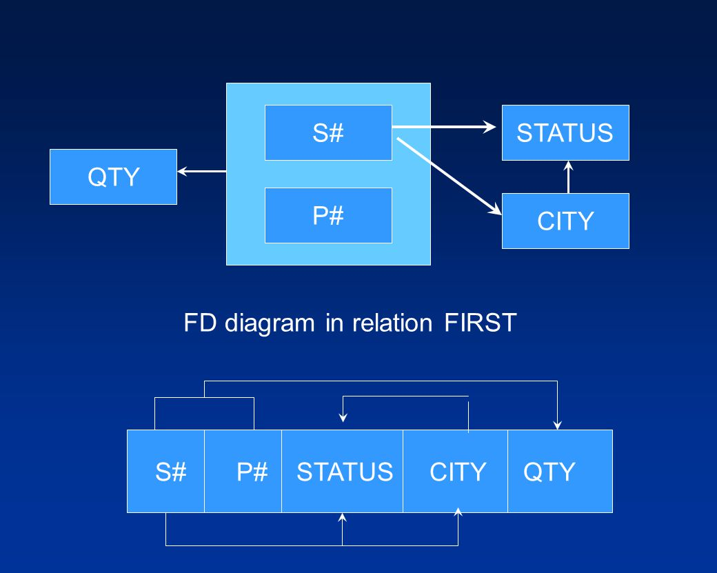 S# STATUS QTY P# CITY FD diagram in relation FIRST S# P# STATUS CITY QTY