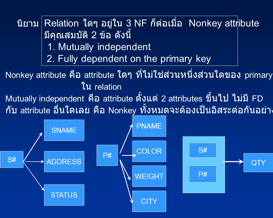Relation ใดๆ อยู่ใน 3 NF ก็ต่อเมื่อ Nonkey attribute