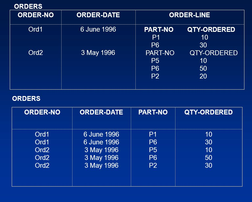 ORDERS ORDER-NO ORDER-DATE ORDER-LINE Ord1 Ord2 6 June May 1996