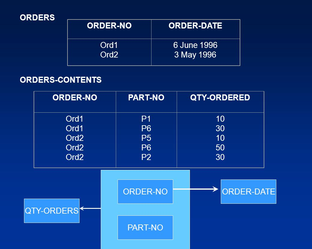 ORDERS ORDER-NO. ORDER-DATE. Ord1. Ord2. 6 June 1996. 3 May 1996. ORDERS-CONTENTS. ORDER-NO.