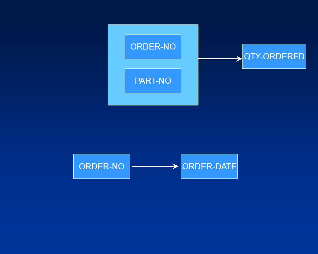 ORDER-NO QTY-ORDERED PART-NO ORDER-NO ORDER-DATE