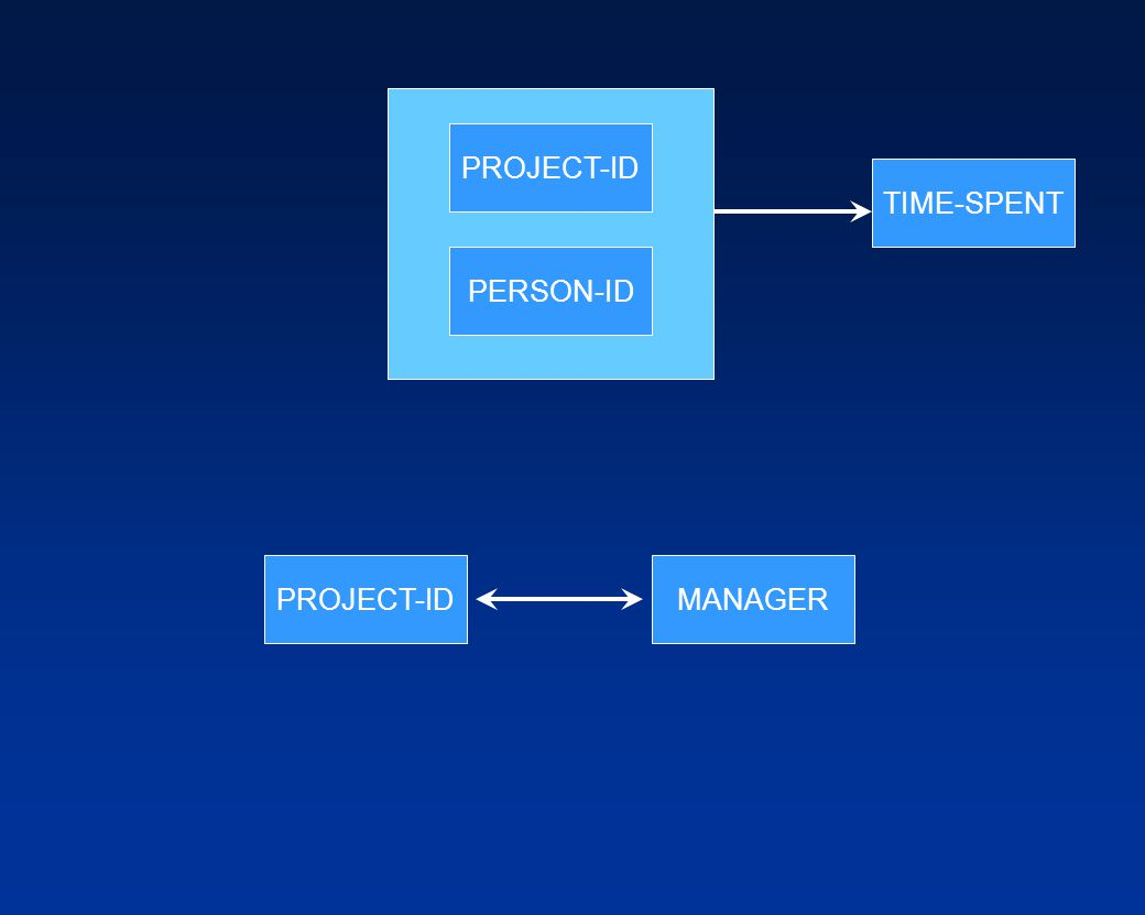 PROJECT-ID TIME-SPENT PERSON-ID PROJECT-ID MANAGER