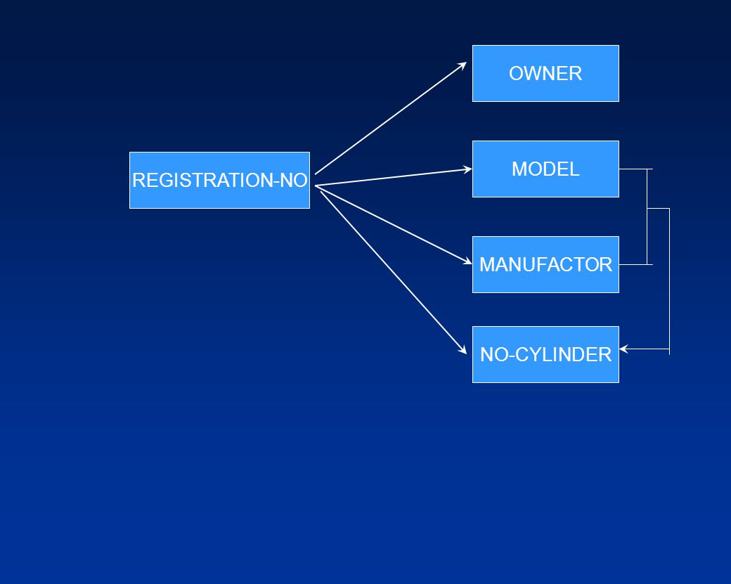 OWNER MODEL REGISTRATION-NO MANUFACTOR NO-CYLINDER