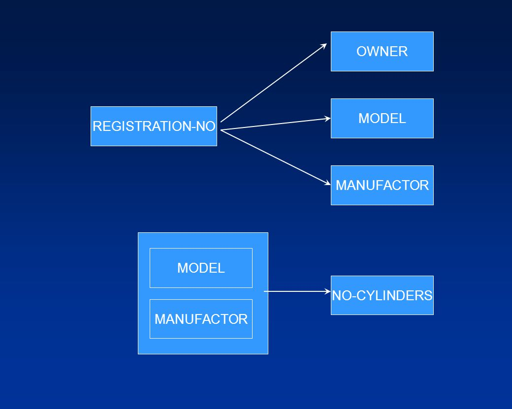 OWNER MODEL REGISTRATION-NO MANUFACTOR MODEL NO-CYLINDERS MANUFACTOR