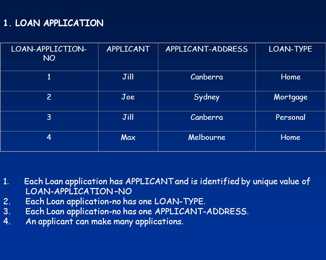 2. Each Loan application-no has one LOAN-TYPE.