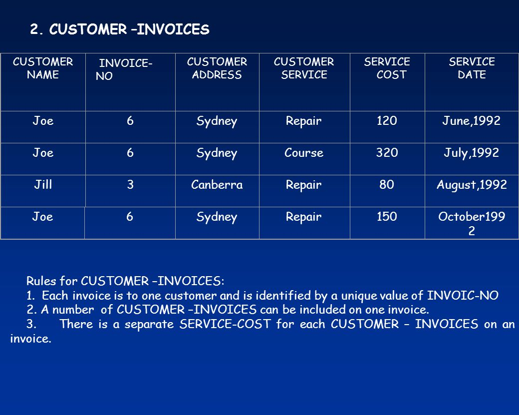 Rules for CUSTOMER –INVOICES: