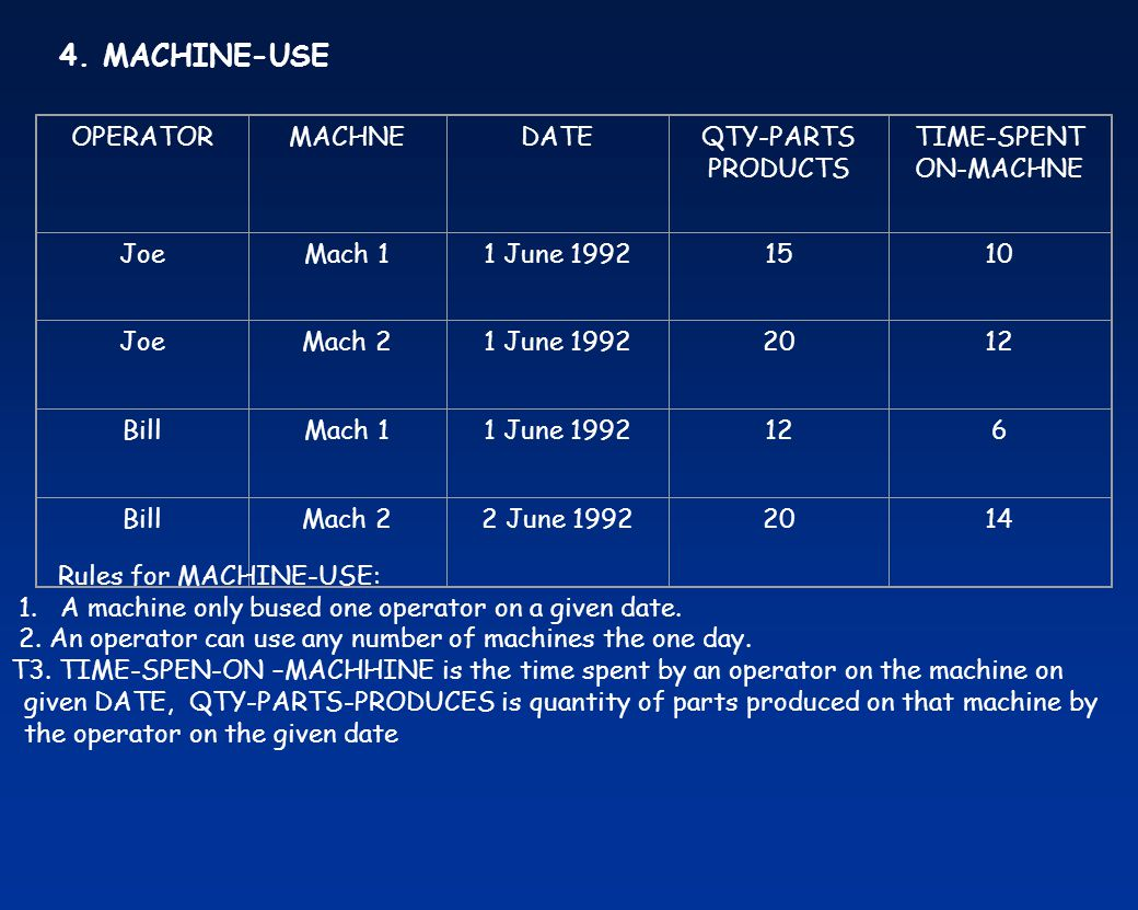 Rules for MACHINE-USE: