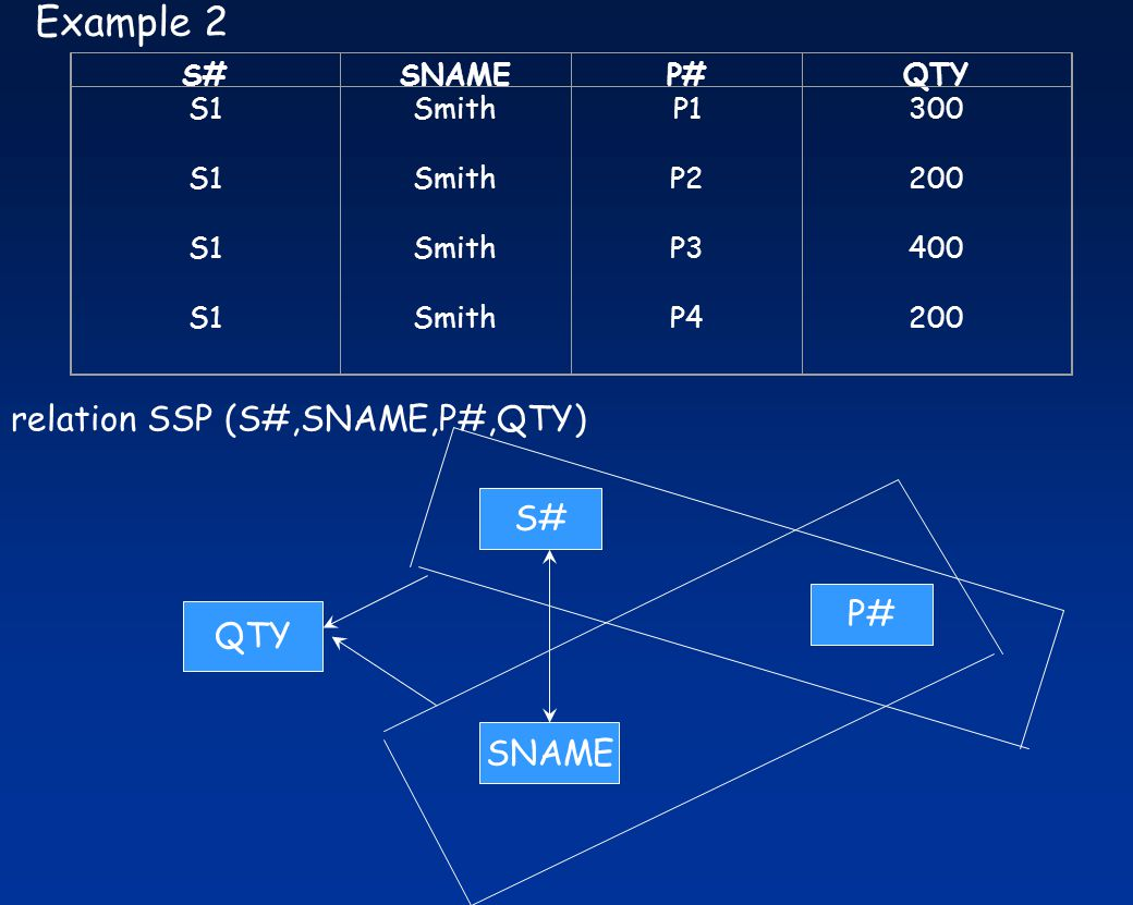 Example 2 relation SSP (S#,SNAME,P#,QTY) S# P# QTY SNAME S# SNAME P#
