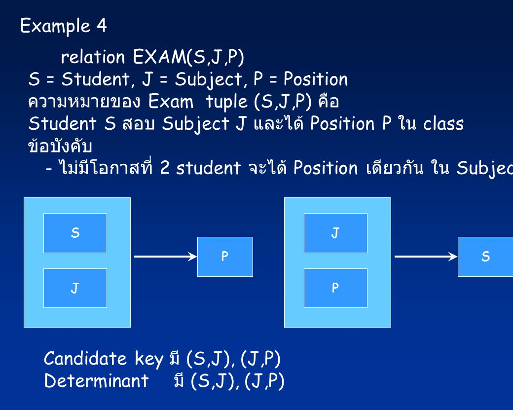 S = Student, J = Subject, P = Position