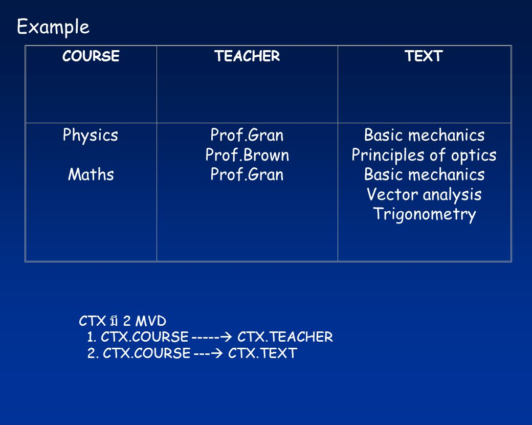 Example Physics Maths Prof.Gran Prof.Brown Basic mechanics