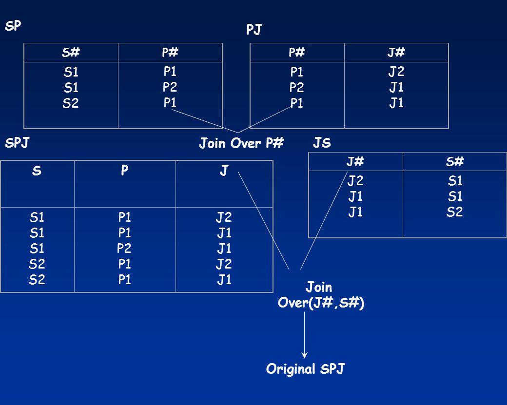 SP PJ S1 S2 P1 P2 P1 P2 J2 J1 SPJ Join Over P# JS J2 J1 S1 S2 S P J S1