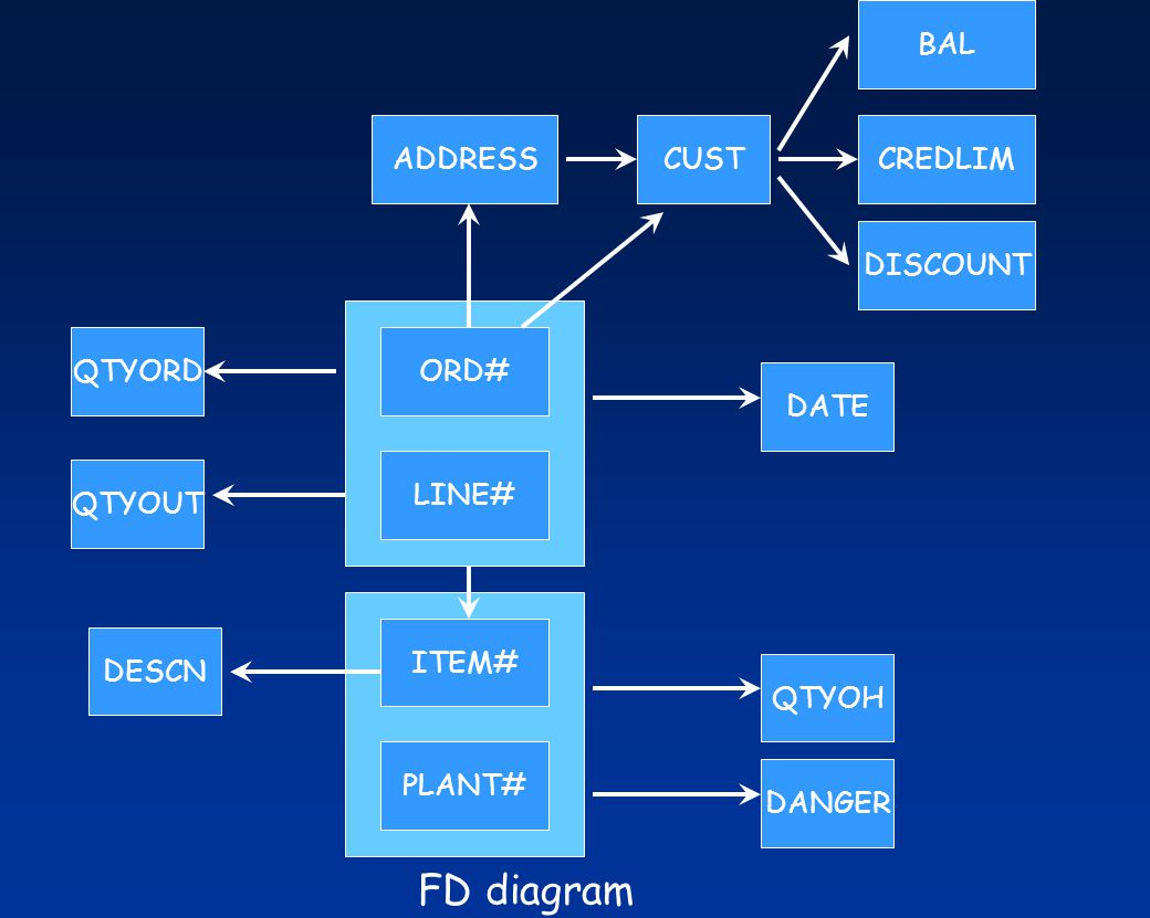 FD diagram BAL ADDRESS CUST CREDLIM DISCOUNT QTYORD ORD# DATE LINE#