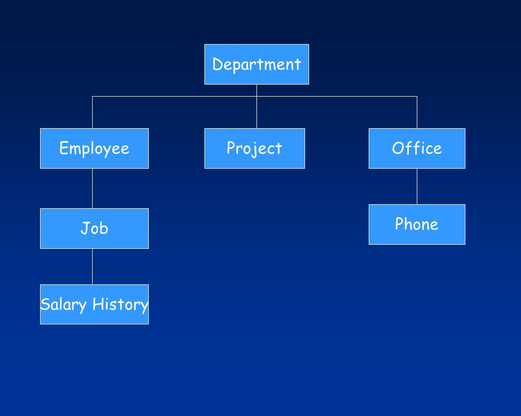Department Employee Project Office Phone Job Salary History