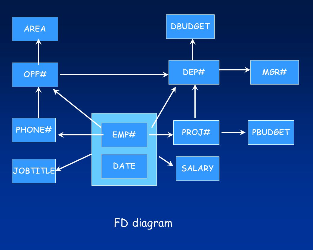 FD diagram DBUDGET AREA DEP# MGR# OFF# PHONE# PROJ# PBUDGET EMP# DATE